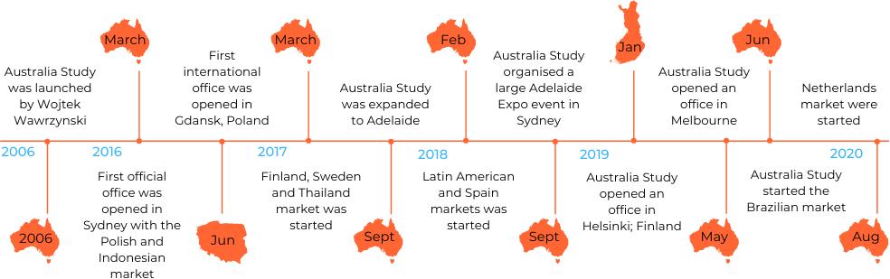 About Australia Study